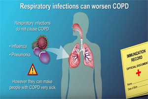 COPD in Processed Meats