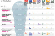 The Deadliest and Safest Jobs in America: Occupations by Workplace Fatality Rates