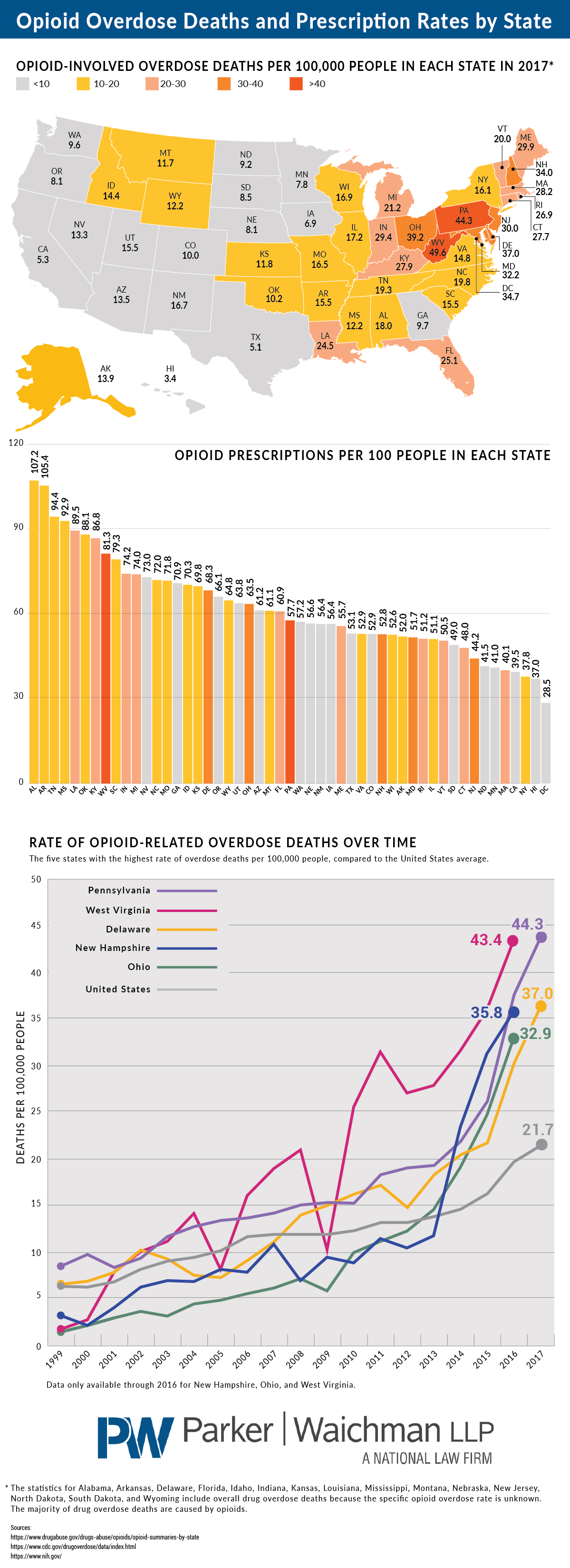 Opioid overdose deaths prescription rates by state 4