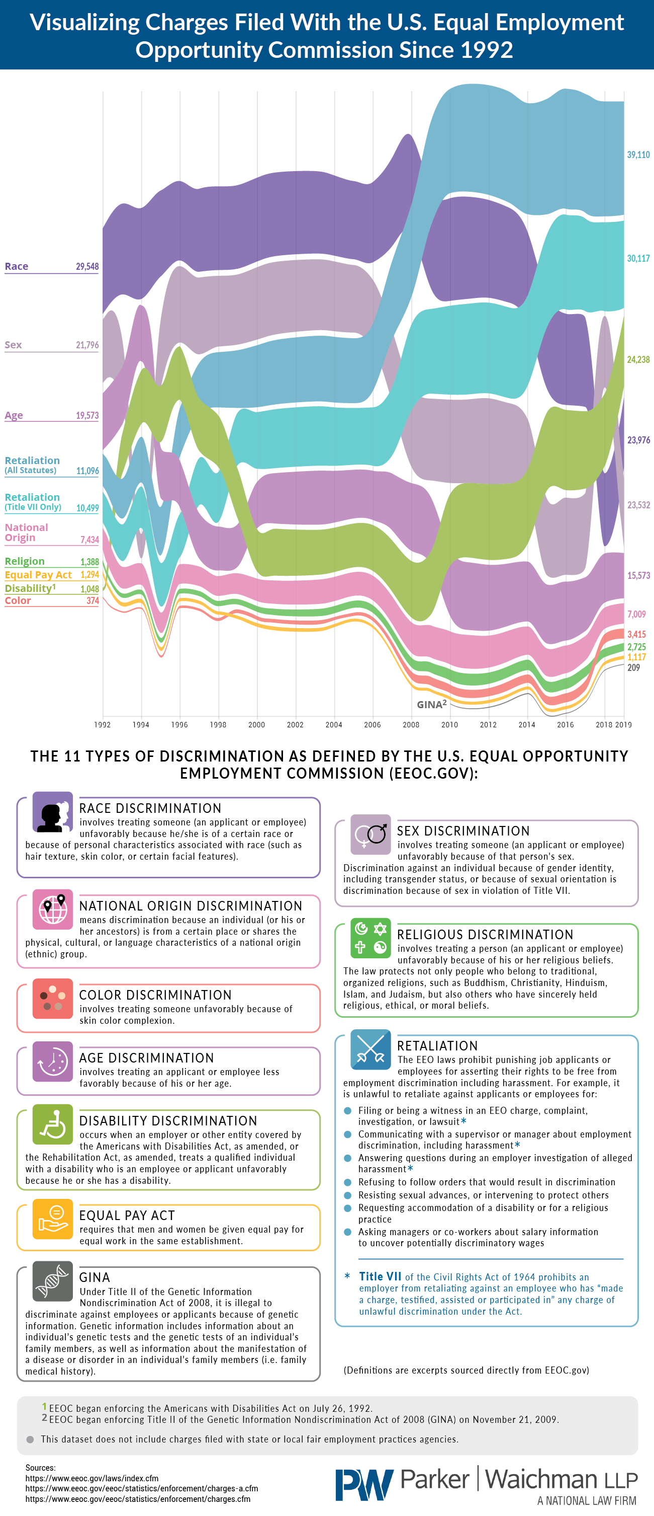 Visualizing charges filed with the u.s. equal employment opportunity commission since 1992