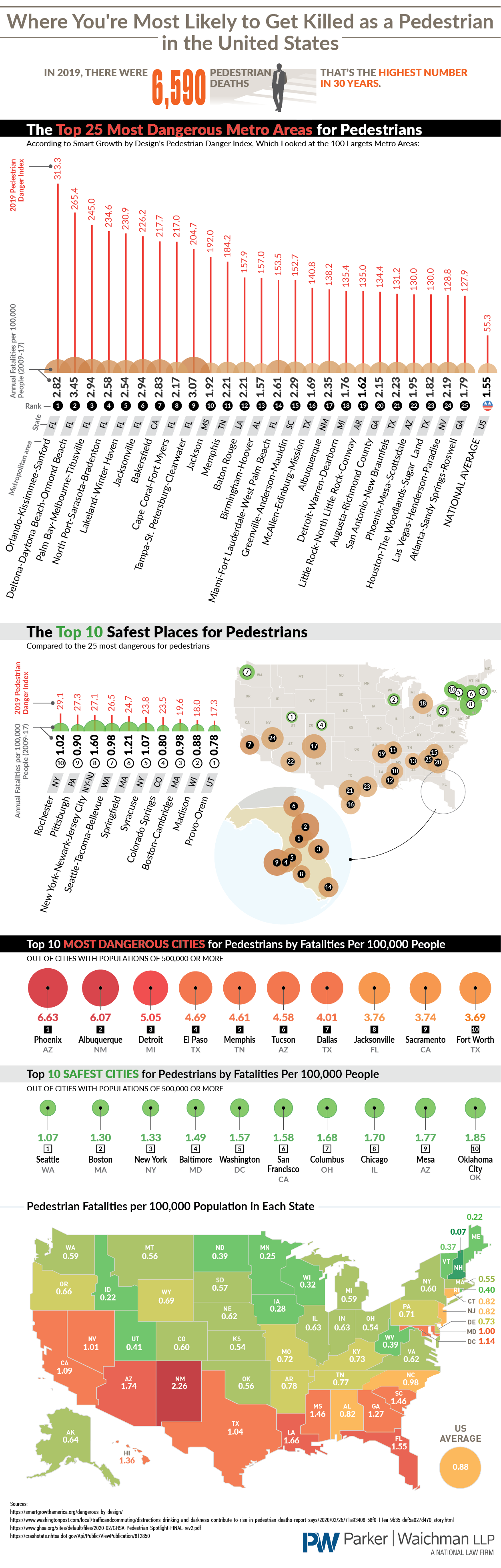 Where You're Most Likely to Get Killed as a Pedestrian in the United States