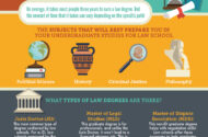 How Long Does it Take to Get a Law Degree?