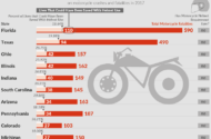 Motorcycle Fatalities by State and How Many Lives Could Have Been Saved With Helmet Use