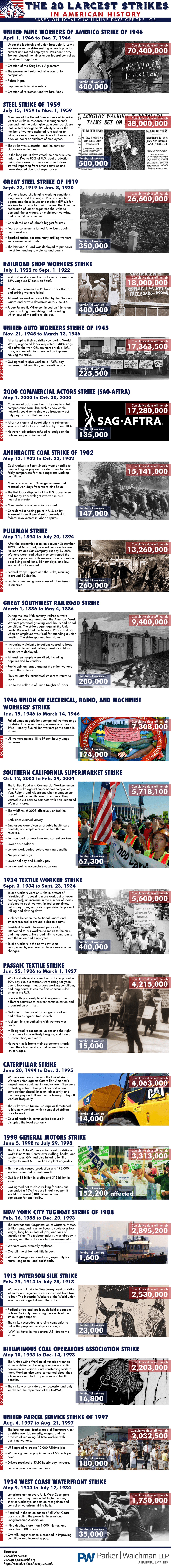 The 20 Largest Strikes in American History - YourLawyer.com - Infographic