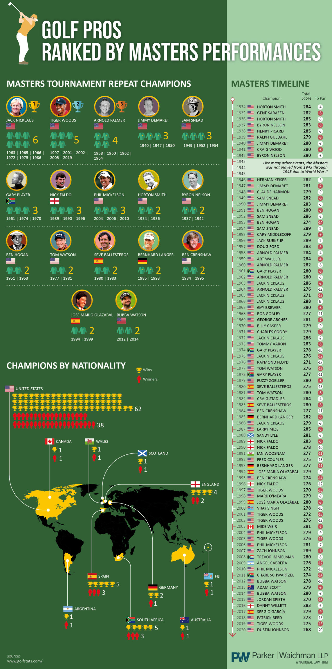 Golf Pros Ranked by Masters Performances - YourLawyer.com - Infographic