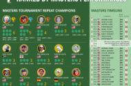 Golf Pros Ranked by Masters Performances