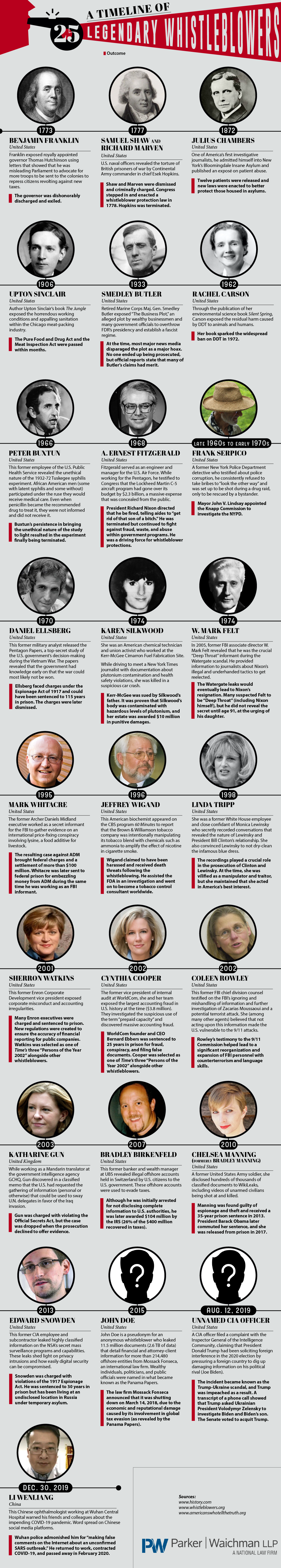 A Timeline of Legendary Whistleblowers - YourLawyer.com - Infographic